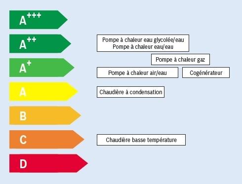 Etiquette d'efficacité énergétique