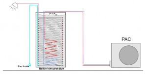 Principe de fonctionnement du ballon thermodynamique Daikin