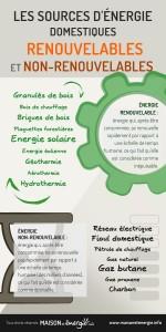 Les sources d'énergie domestiques renouvelables et non-renouvelables
