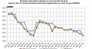Baisse des tarifs du gaz naturel au 1er janvier 2016