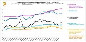 Le coût des énergies au troisième trimestre 2015