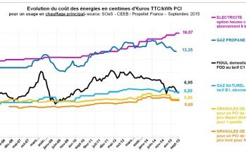 Coût des énergies au troisième trimestre 2015