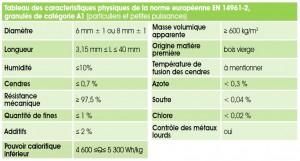 Caractéristiques Norme Européenne EN 14961-2 granulés