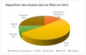 Répartition des emplois de la filière granulés de bois 2013