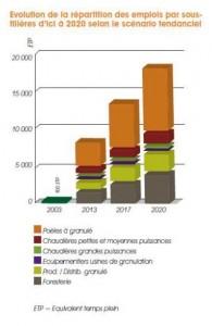 Tendance des emplois de la filière granulés de bois 2020