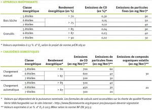 Critères pour l'obtention du label Flamme Verte