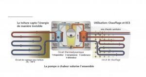 Principe thermodynamique Toi-Sol