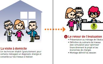 Lorient Agglomération aide à la rénovation thermique