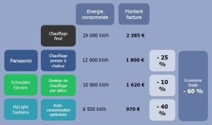 Solution énergétique commune MyLight/Panasonic/Schneider