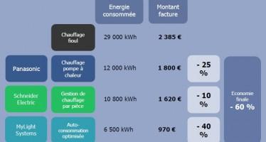 Solution énergétique commune MyLight/Panasonic/Schneider