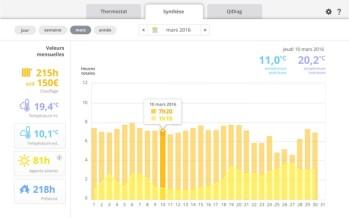 Le thermostat Qivivo affiche la consommation en euros
