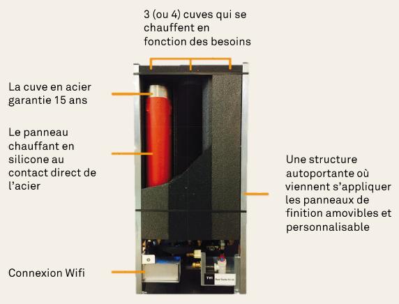 solution 2 en 1 twido des meubles avec chauffe eau maison et energie. Black Bedroom Furniture Sets. Home Design Ideas