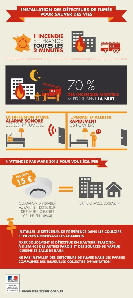 Infographie Détecteur de fumée