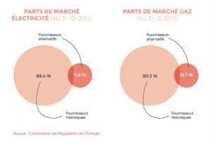 Parts de marché 2015 des fournisseurs d'énergie historiques et alternatifs