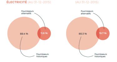 Bilan 2015 et extension des compétences du médiateur de l'énergie