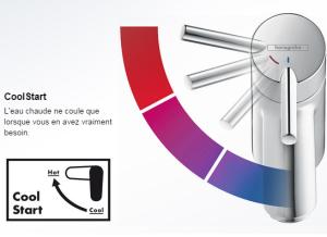 La fonction CoolStart des mitigeurs Hansgrohe économise l'énergie