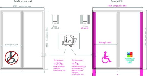 Fen tre xxl aux tr s grandes dimensions de veka maison for Fenetre veka