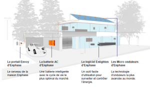 Technologie d'énergie solaire résidentielle Enphase Energy