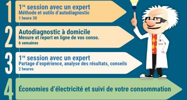 Enercoop aide à réduire la facture d'électricité