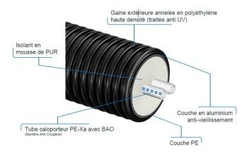Canalisation pré-isolée de distribution de chauffage Thermo Pro