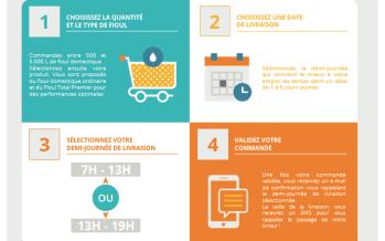 Le site internet Fioulmarket revendique 82 000 clients