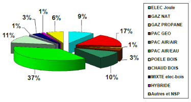 Selon Domexpo, 1 Français sur 2 a choisi la PAC en 2016