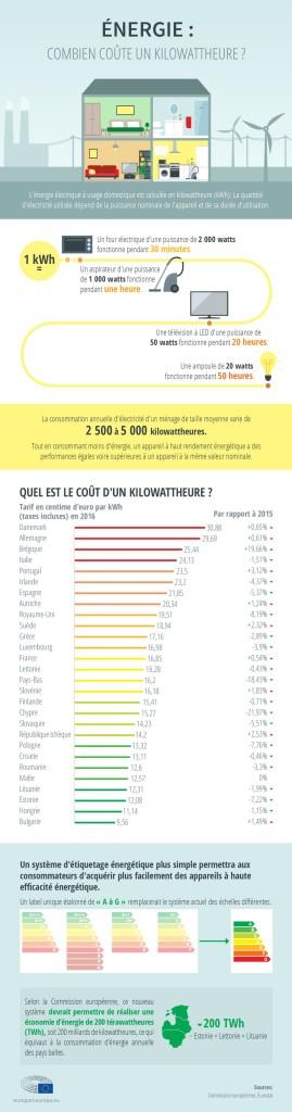 Infographie - Energie : Combien coûte un kilowattheure ?