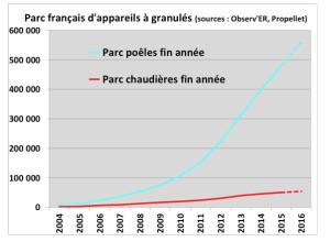 Parc français d'appareils à granulés