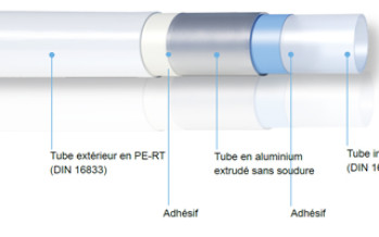 Tube multicouche Uni Pipe Plus sans soudure