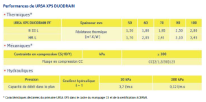 Performances de URSA XPS Duodrain