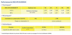 Performances de URSA XPS Duodrain