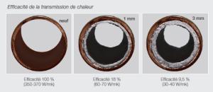 Tartre et efficacité de la transmission de chaleur