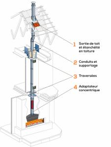 Conduit Duogas adapté aux appareils de chauffage à gaz
