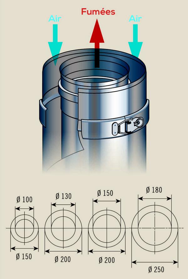 Poujoulat schéma conduit Duogas