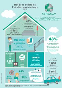 Infographie Qualité de l'air intérieur 2017 du SYNASAV