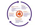 Économie circulaire et Bâtiment : 15 leviers pour agir