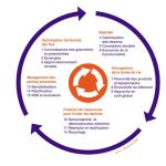 L'économie circulaire et le Bâtiment : 15 leviers pour agir