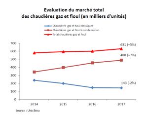 Marché Chaudières Gaz et Fioul 2017