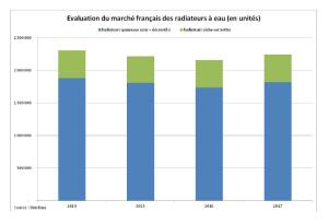 Marché Français des radiateurs à eau 2017