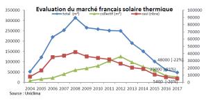 Marché Français Solaire thermique 2017