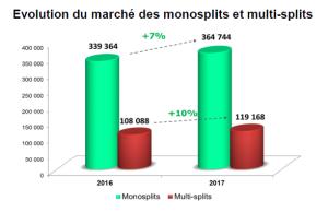 Marché des Monosplits et Multisplits 2017