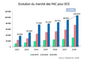 Evolution marché chauffe-eau thermodynamique 2018