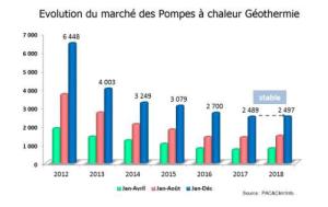 Evolution marché PAC géothermique 2018