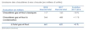 Marché chaudières 2018