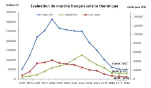 Marché français solaire thermique 2018