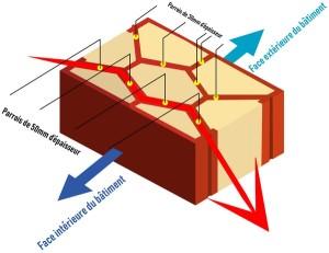Brique Purblok standard