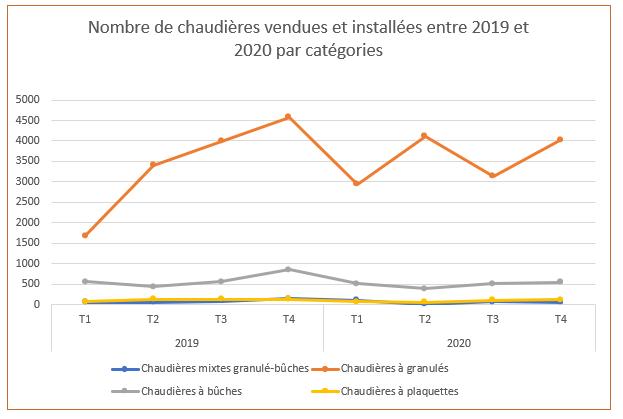 Nombre de chaudières biomasse vendues et installées entre 2019 et 2020 par catégories